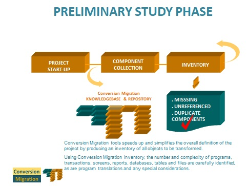 Migration Methodology. Migration Phases. Preliminary Study Phase.