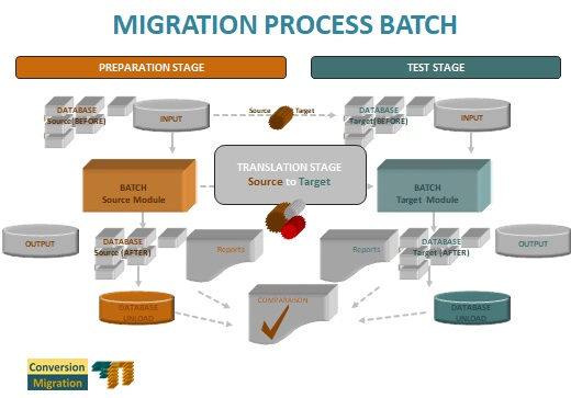 Migration Process For Batch Test