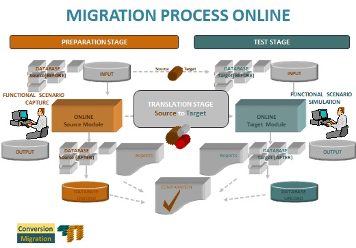 Migration Process For Transactional Test