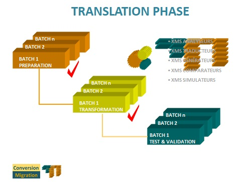 Migration Methodology. Migration Phases. Prototype Phase.